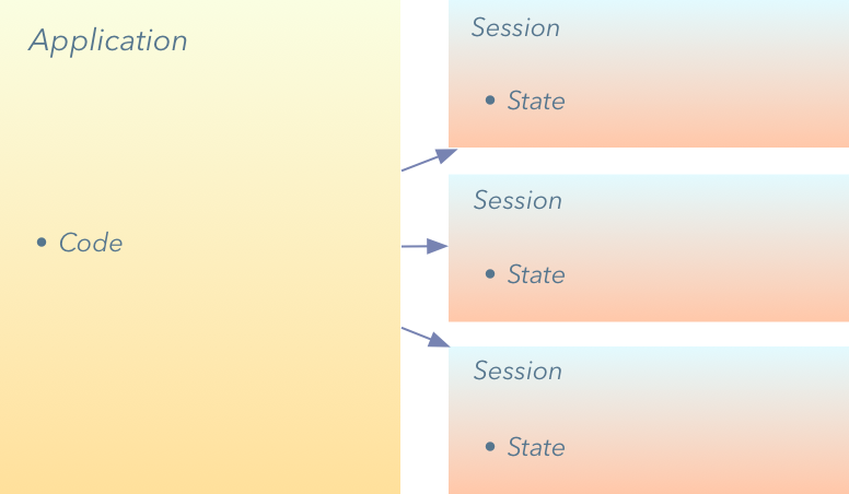 Architecture diagram showing state extracted into Session objects